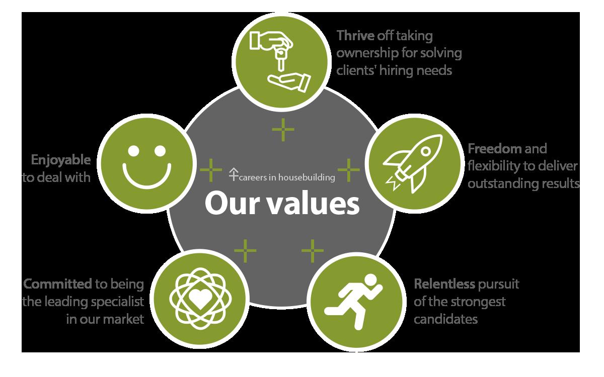 CIHB's Values
